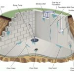 Diagram illustrating where water can enter a basement